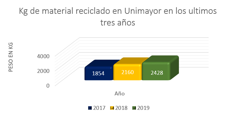 Reciclado en UNIMAYOR
